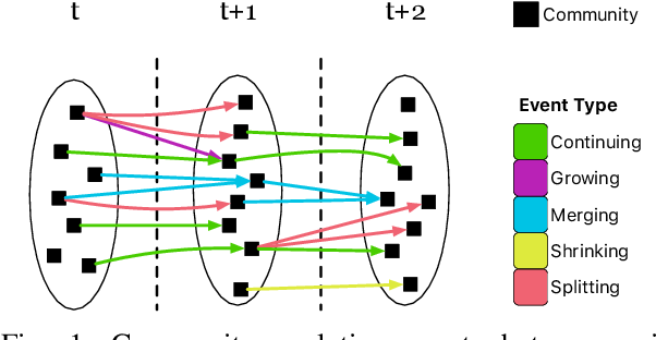 Figure 1 for Group-Node Attention for Community Evolution Prediction