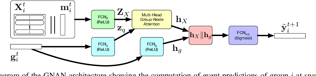 Figure 2 for Group-Node Attention for Community Evolution Prediction