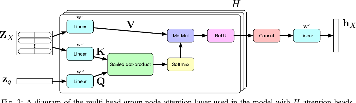Figure 3 for Group-Node Attention for Community Evolution Prediction