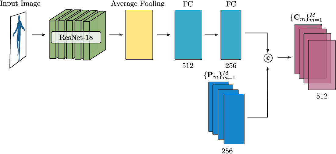 Figure 1 for Neural Parts: Learning Expressive 3D Shape Abstractions with Invertible Neural Networks