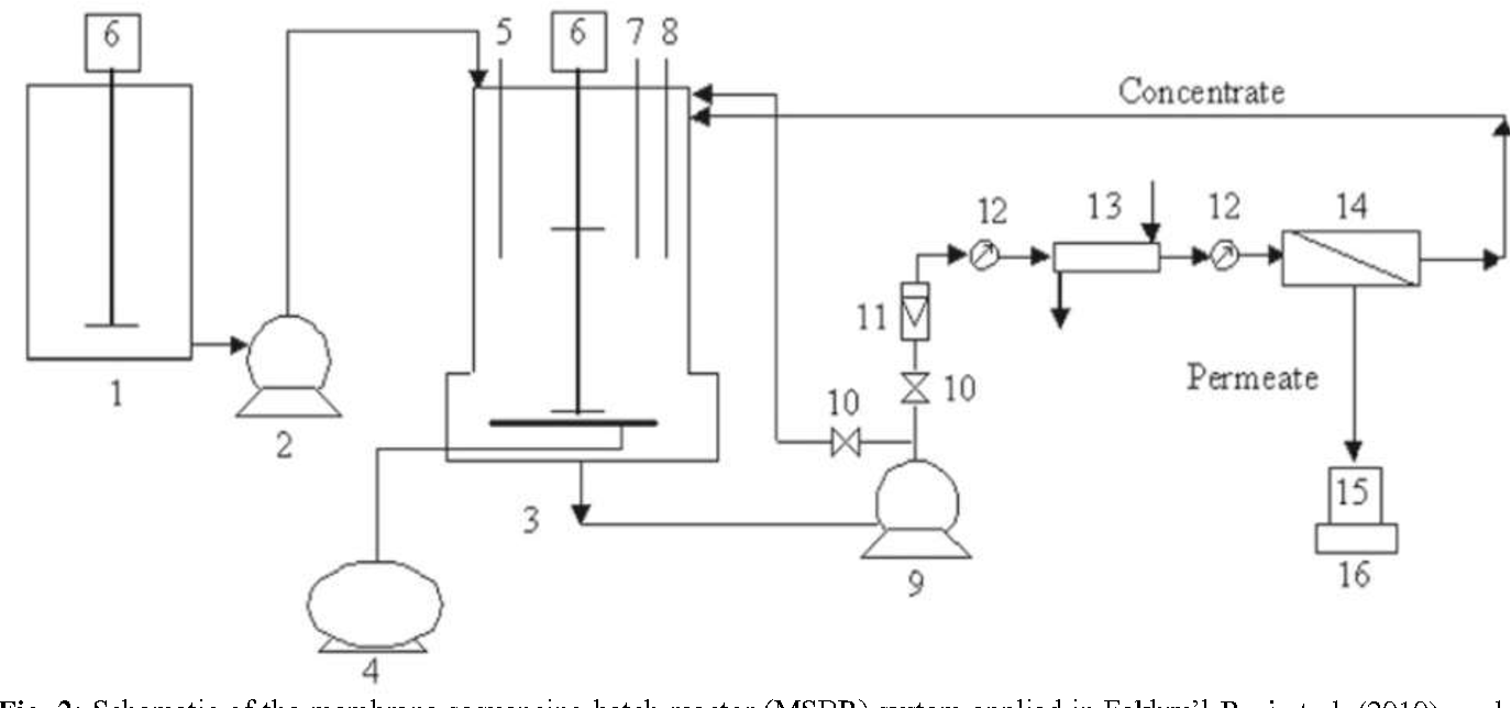 Figure 3 From Recent Developments In The Application Of Sequencing Process Flow Diagram Reactor Batch Sbr Technology For Petroleum Industry Wastewater Treatment
