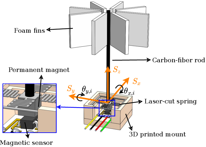 Figure 2 for Touch the Wind: Simultaneous Airflow, Drag and Interaction Sensing on a Multirotor