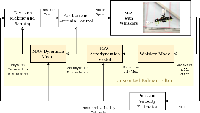 Figure 3 for Touch the Wind: Simultaneous Airflow, Drag and Interaction Sensing on a Multirotor