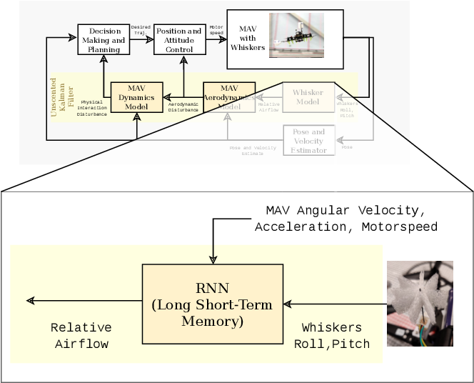 Figure 4 for Touch the Wind: Simultaneous Airflow, Drag and Interaction Sensing on a Multirotor