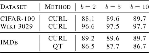 Figure 2 for A Theoretical Analysis of Contrastive Unsupervised Representation Learning
