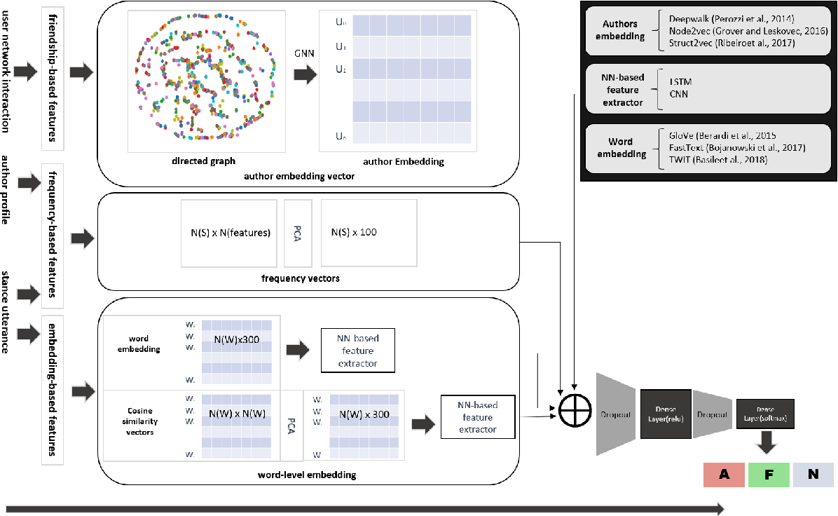 Figure 1 for QMUL-SDS @ SardiStance: Leveraging Network Interactions to Boost Performance on Stance Detection using Knowledge Graphs