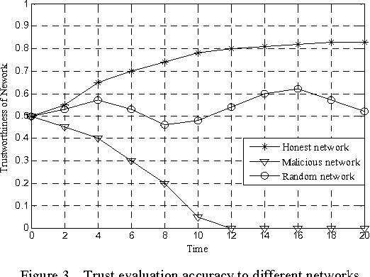 Figure 3. Trust evaluation accuracy to different networks