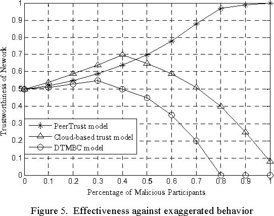 Figure 5. Effectiveness against exaggerated behavior