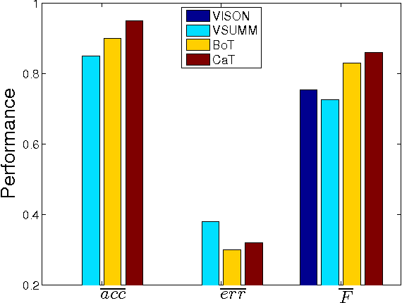 Figure 2 for Summarisation of Short-Term and Long-Term Videos using Texture and Colour