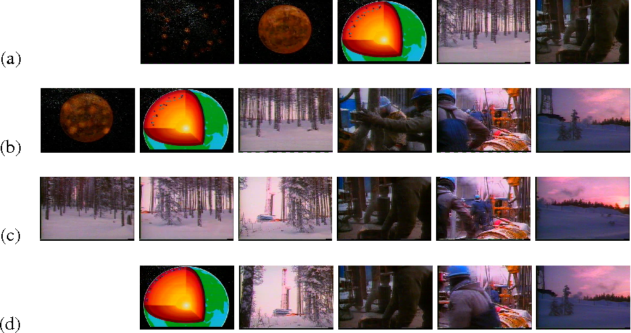 Figure 3 for Summarisation of Short-Term and Long-Term Videos using Texture and Colour