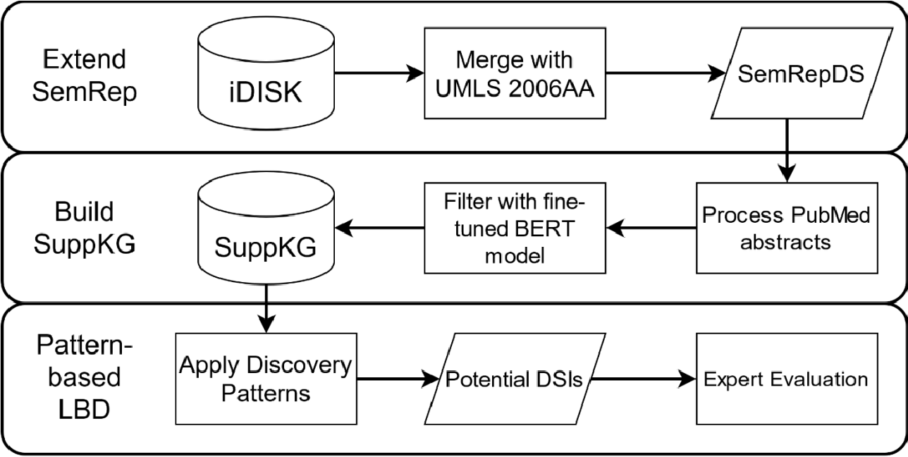 Figure 1 for Discovering novel drug-supplement interactions using a dietary supplements knowledge graph generated from the biomedical literature