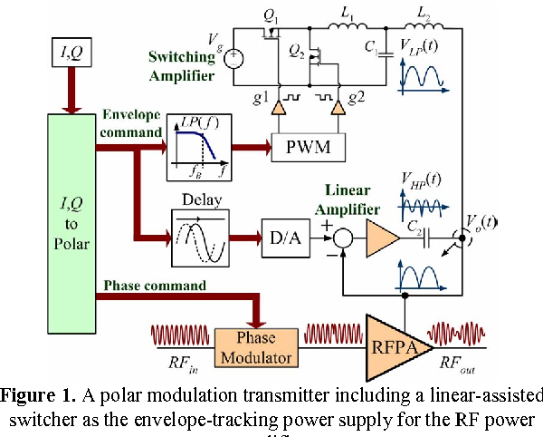 Figure 1 from Efficiency optimization in linear-assisted