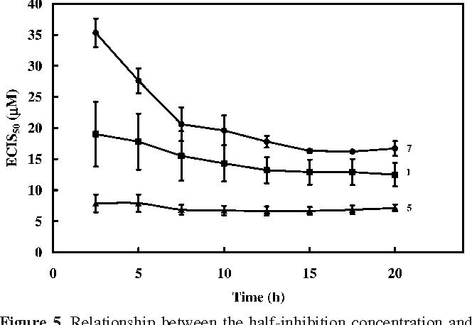 Probing inhibitory effects of Antrodia camphorata isolates using