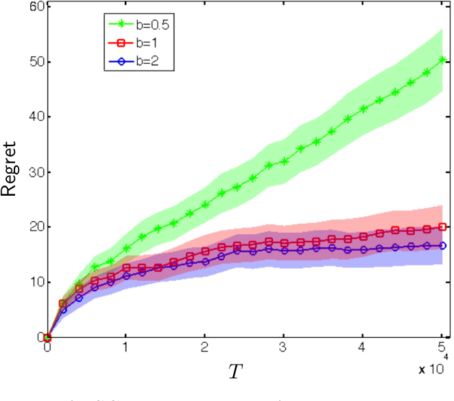 Figure 1 for Perishability of Data: Dynamic Pricing under Varying-Coefficient Models