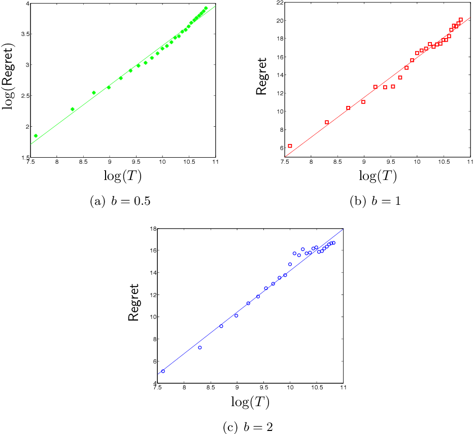 Figure 2 for Perishability of Data: Dynamic Pricing under Varying-Coefficient Models