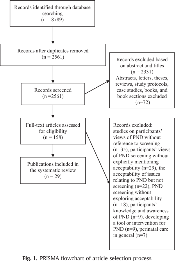 Figure 1 from A systematic review on the acceptability of perinatal