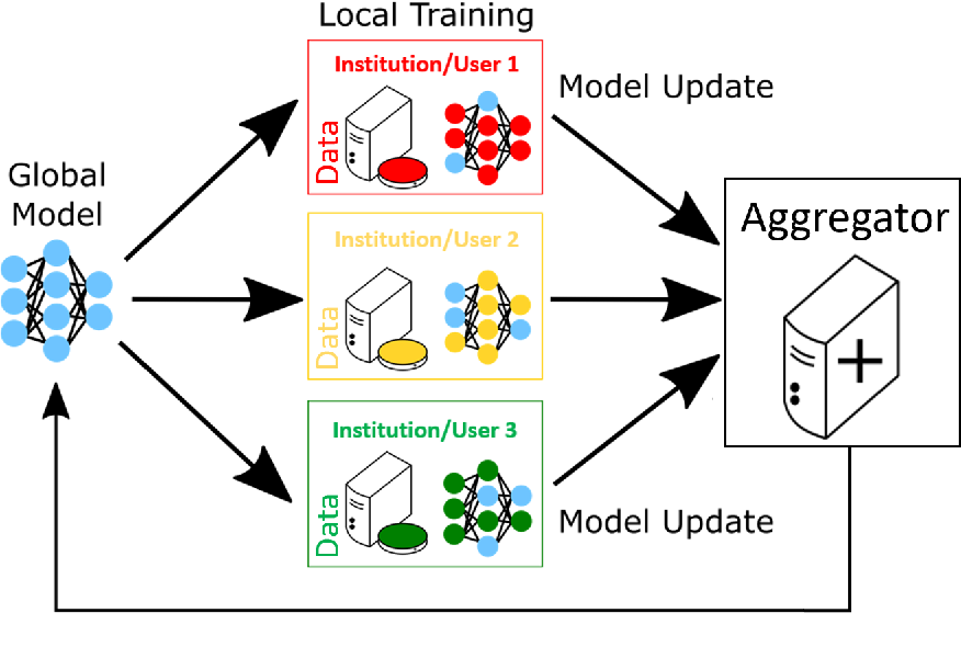 Figure 1 for OpenFL: An open-source framework for Federated Learning