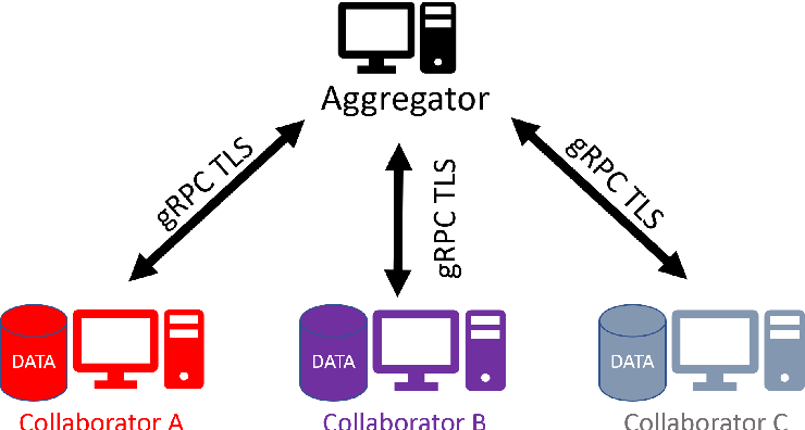 Figure 2 for OpenFL: An open-source framework for Federated Learning