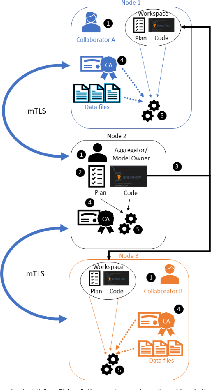 Figure 3 for OpenFL: An open-source framework for Federated Learning
