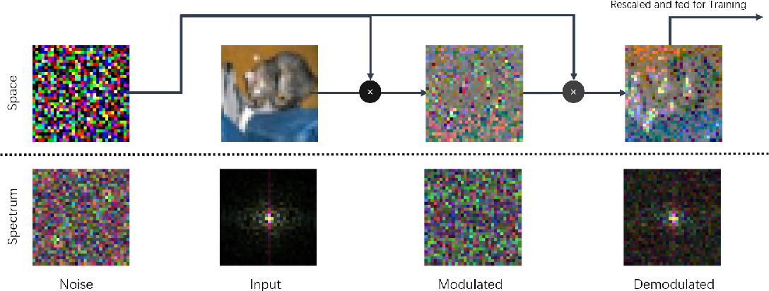 Figure 2 for Noise Modulation: Let Your Model Interpret Itself