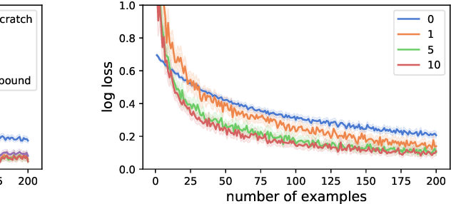 Figure 4 for A Combinatorial Perspective on Transfer Learning