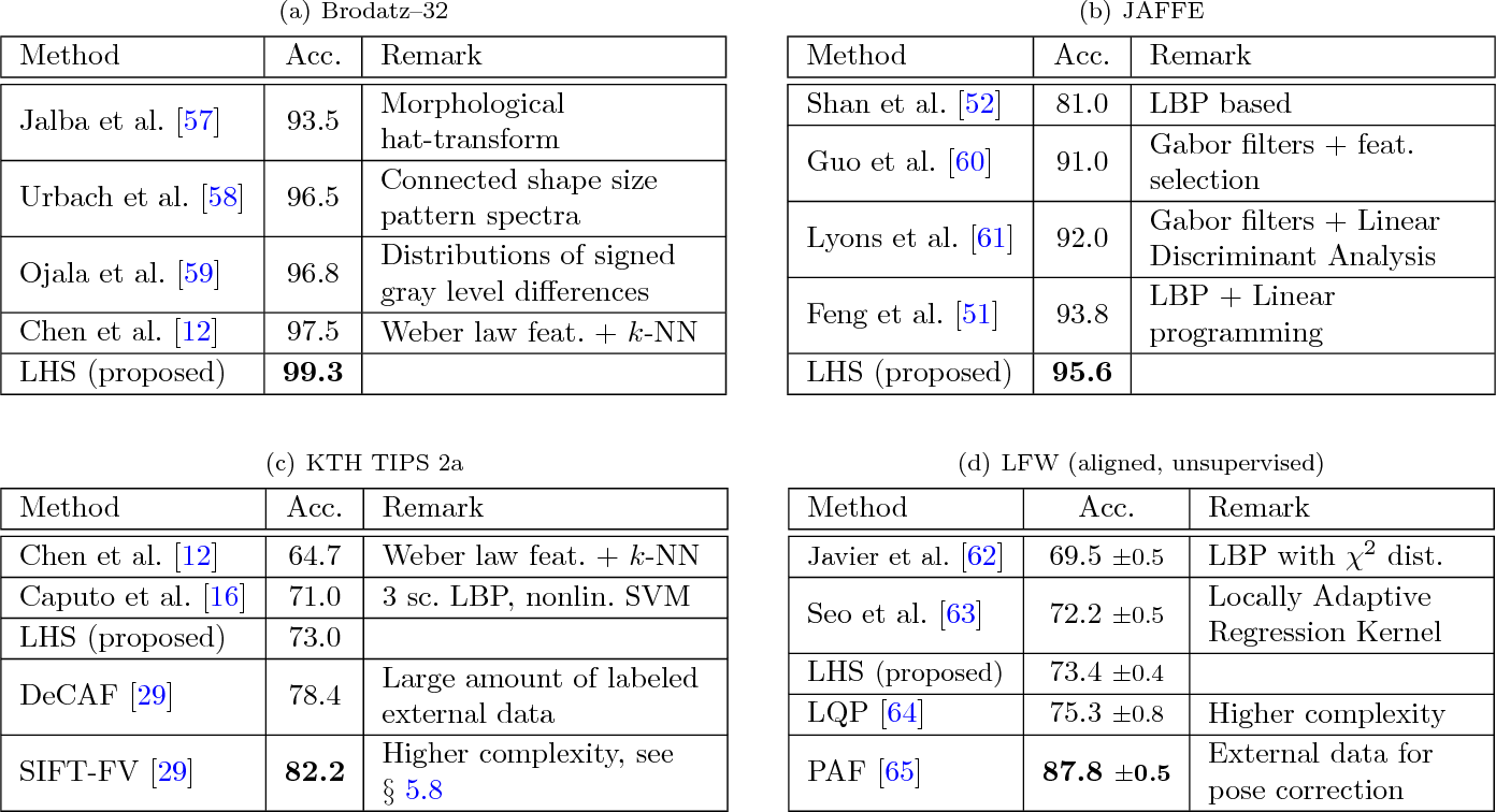 Figure 4 for Local Higher-Order Statistics (LHS) describing images with statistics of local non-binarized pixel patterns