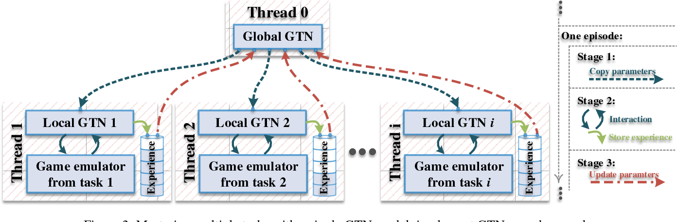 Figure 3 for Generalization Tower Network: A Novel Deep Neural Network Architecture for Multi-Task Learning