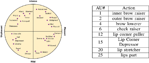 Figure 3 for Expression, Affect, Action Unit Recognition: Aff-Wild2, Multi-Task Learning and ArcFace