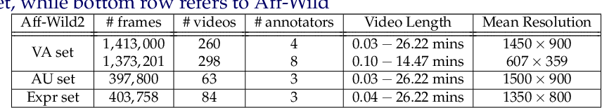 Figure 2 for Expression, Affect, Action Unit Recognition: Aff-Wild2, Multi-Task Learning and ArcFace