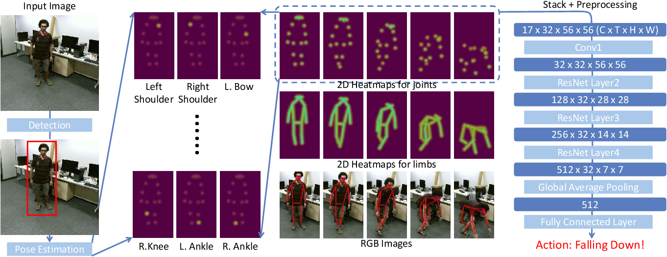 Figure 3 for Revisiting Skeleton-based Action Recognition