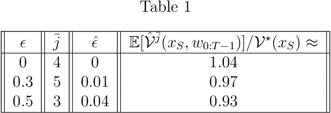 Figure 2 for Learning to Satisfy Unknown Constraints in Iterative MPC