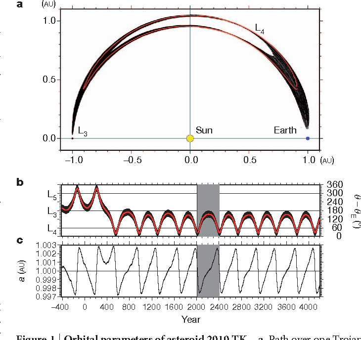 Figure 1 from Earth\'s Trojan asteroid - Semantic Scholar