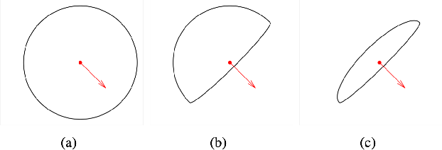 Figure 2 for A Generalized Asymmetric Dual-front Model for Active Contours and Image Segmentation