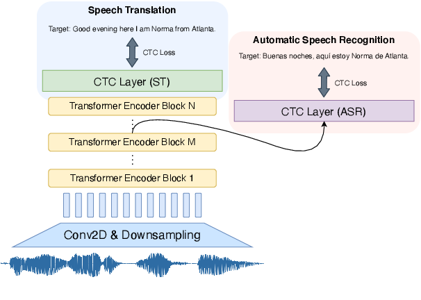 Figure 1 for Investigating the Reordering Capability in CTC-based Non-Autoregressive End-to-End Speech Translation