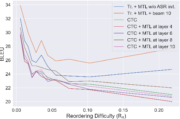 Figure 4 for Investigating the Reordering Capability in CTC-based Non-Autoregressive End-to-End Speech Translation