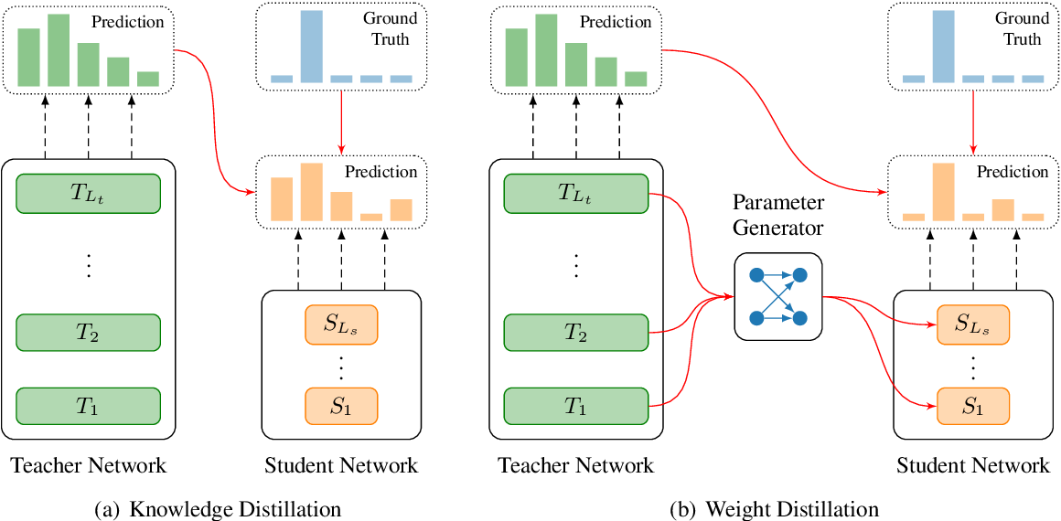 Figure 1 for Weight Distillation: Transferring the Knowledge in Neural Network Parameters
