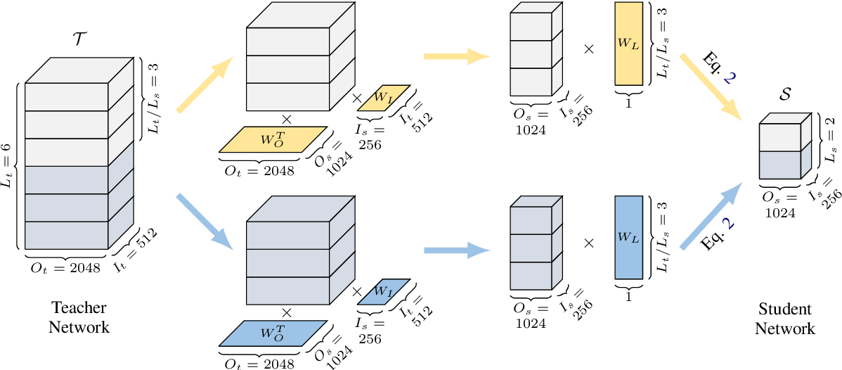 Figure 3 for Weight Distillation: Transferring the Knowledge in Neural Network Parameters