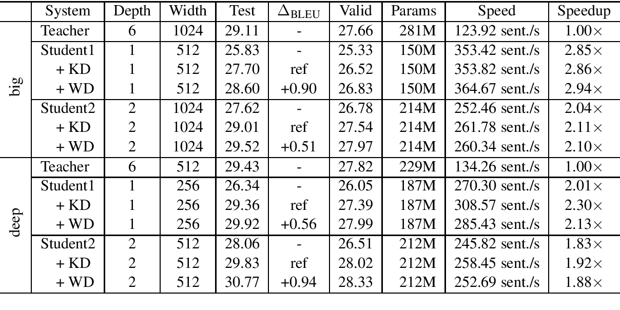 Figure 4 for Weight Distillation: Transferring the Knowledge in Neural Network Parameters