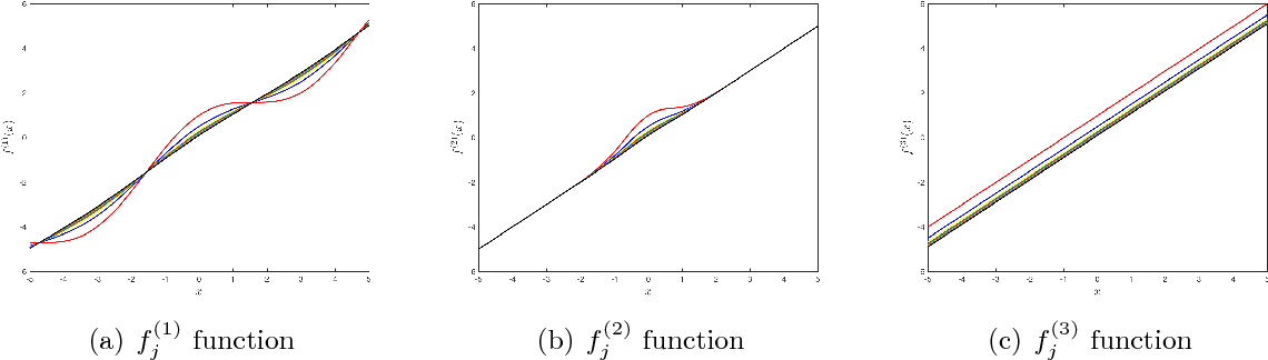 Figure 2 for High-dimensional Varying Index Coefficient Models via Stein's Identity
