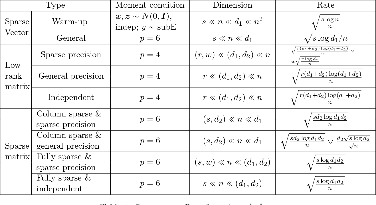 Figure 1 for High-dimensional Varying Index Coefficient Models via Stein's Identity