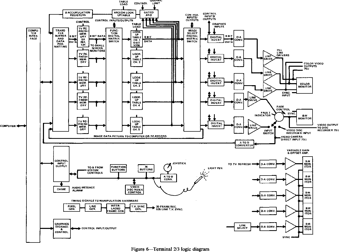 Figure 6 From Aoips An Interactive Image Processing System Logic Diagram And Or Tenninal 2 3