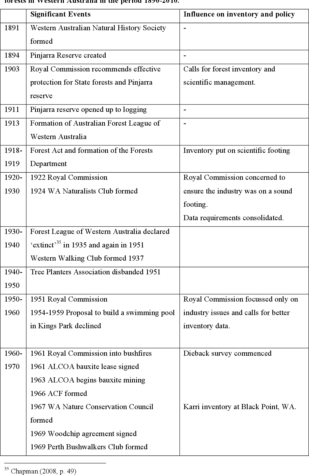 A history of inventory and the assessment of value in