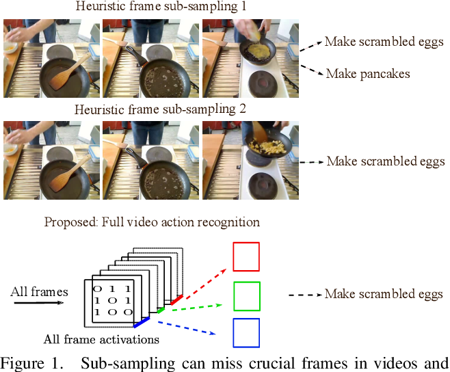 Figure 1 for No frame left behind: Full Video Action Recognition
