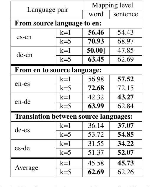 Figure 1 for Context-Aware Cross-Lingual Mapping