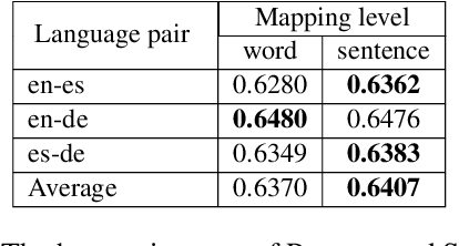 Figure 3 for Context-Aware Cross-Lingual Mapping