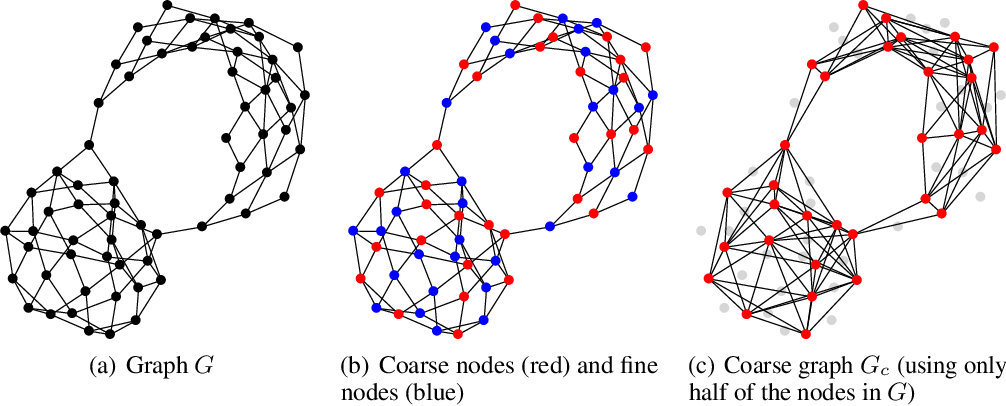 Figure 1 for Unsupervised Learning of Graph Hierarchical Abstractions with Differentiable Coarsening and Optimal Transport