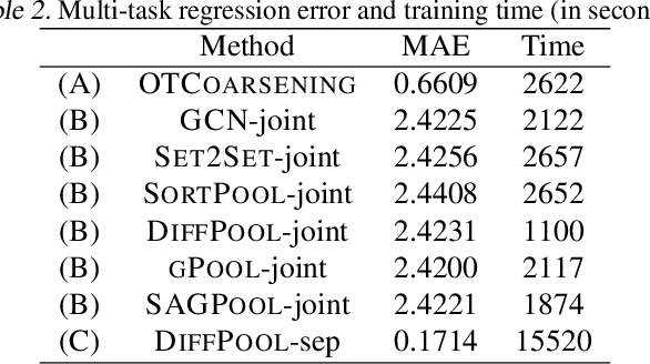 Figure 3 for Unsupervised Learning of Graph Hierarchical Abstractions with Differentiable Coarsening and Optimal Transport