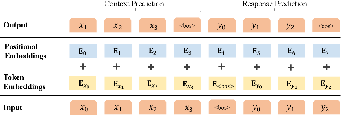 Figure 1 for An Empirical Investigation of Pre-Trained Transformer Language Models for Open-Domain Dialogue Generation