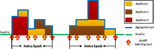 Figure 3 for Plug and Play! A Simple, Universal Model for Energy Disaggregation