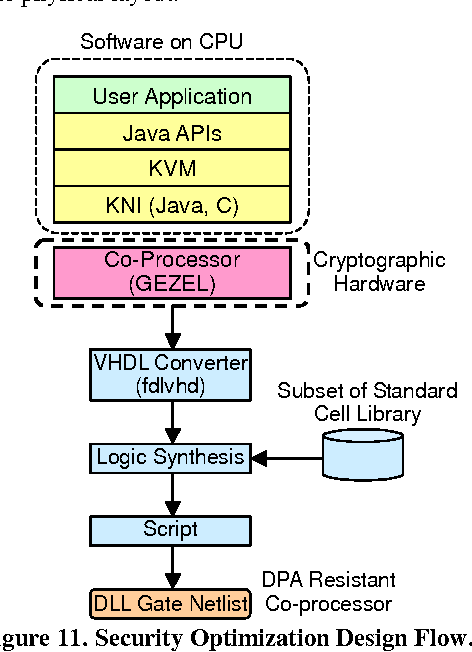 Figure 6 from Java cryptography on KVM and its performance